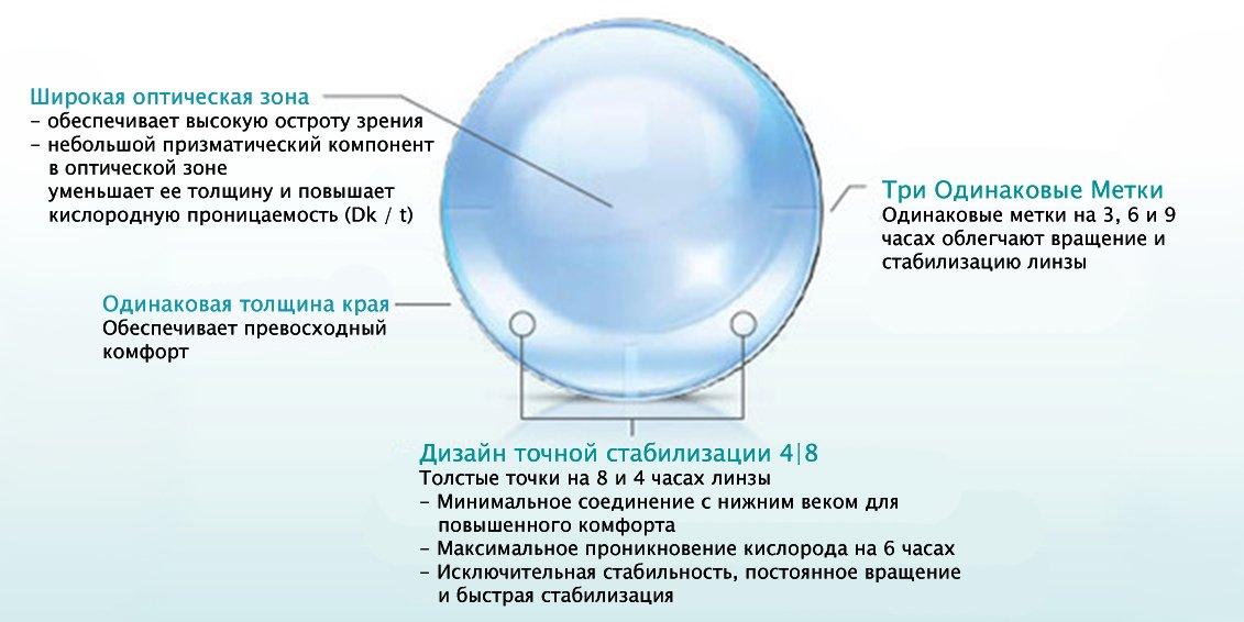 Завдяки йому обертання лінз на оці становить не більше 5 градусів. А після  зсувів МКЛ швидко стабілізуються. Для цього їм вистачає 30 секунд. 97fd16acdad74