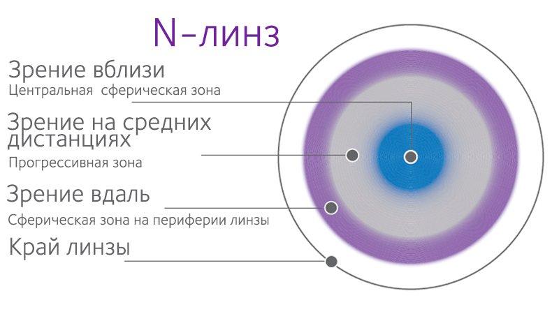 Голубые линзы для зрения