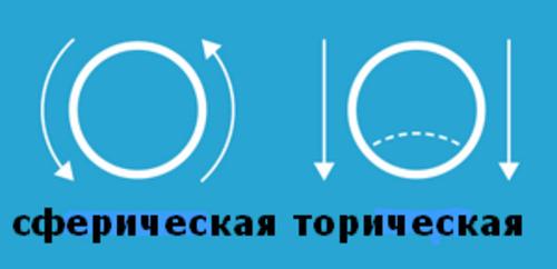 Что такое торические линзы - linza.com.ua